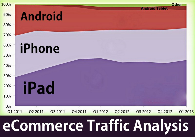 mobile platforms traffic